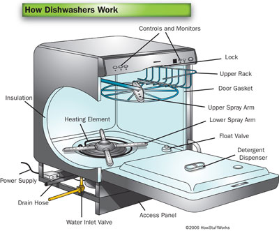 dishwasher-10